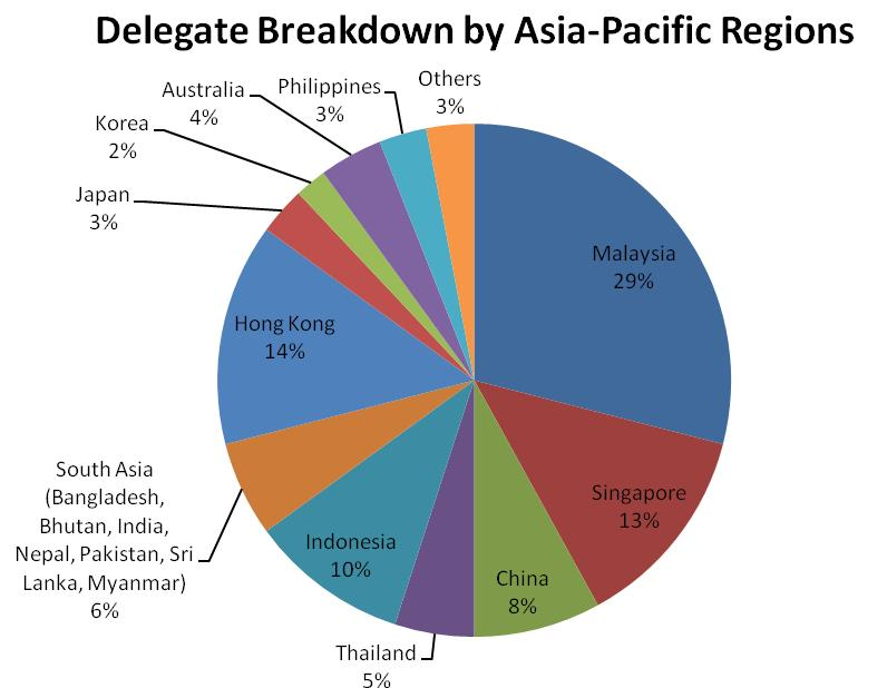 Asia-Pacific, and many are corporate