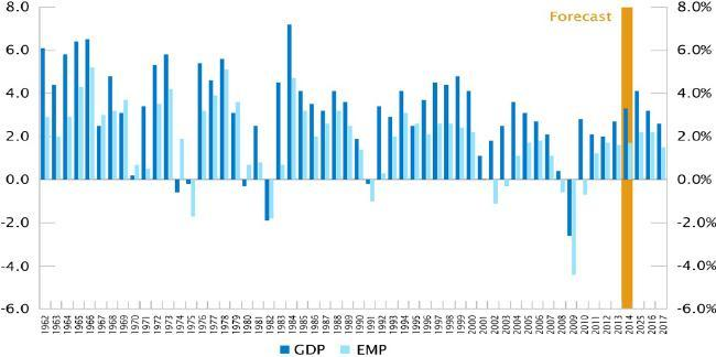 Positive GDP Leads Employment Recovery Recessions last a year or less - Recovery & Growth cycles can be short of long GDP & EMP