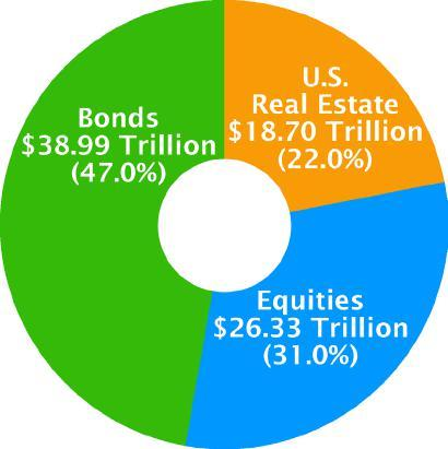 Why Real Estate Fits an Investment Portfolio = SIZE U.S. Real Estate vs.