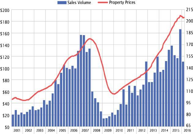 U.S. Commercial Property