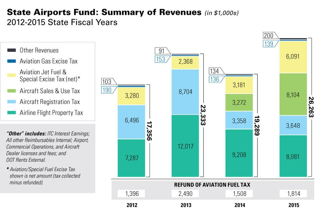 The 2013 Minnesota Legislature made the following changes to the types and amounts of revenues that contribute annually to the state airports fund: The aircraft sales and use tax is deposited into
