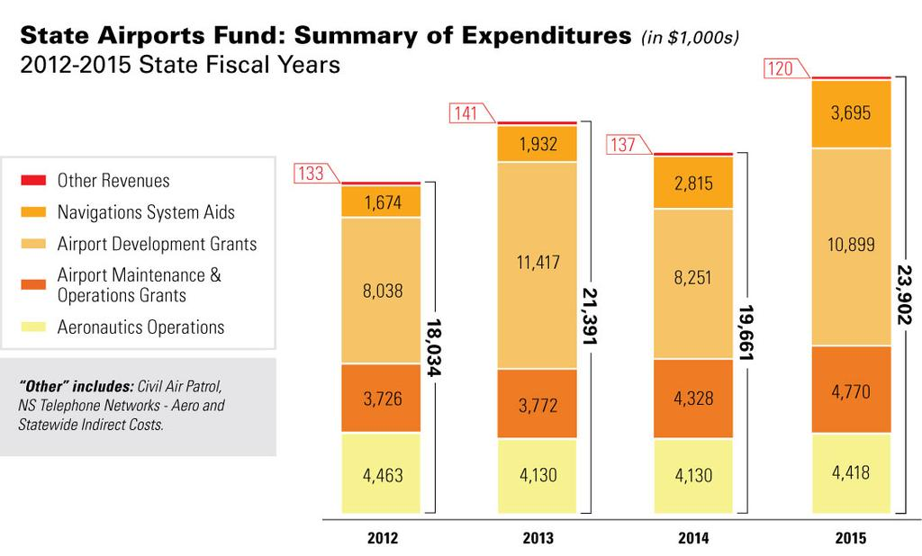 Annual Expenditures for the State Airports Fund Annual expenditures from the state airports fund, based on fund appropriation categories, are shown in Figure 2.