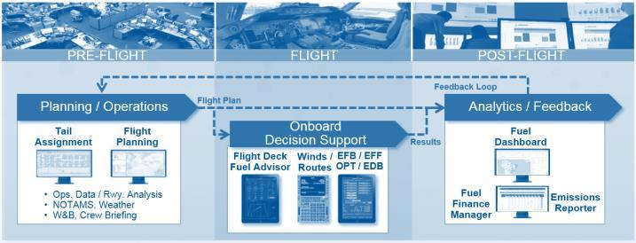 Summary Key steps to successful flight analytics programme Reliable and accurate data - Flight Plan Data Parsing Ability to communicate data across entire operation - Pilot Interface - Dispatch