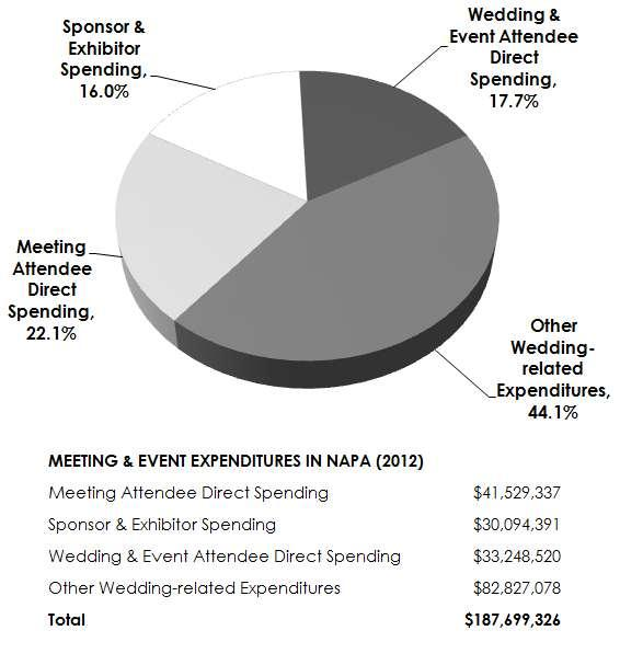 Meeting & Event Expenditures 2012 Group meetings and events generated $187.7 million in spending for Napa Valley in 2012. As illustrated in Figure 4.
