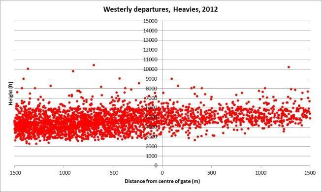 Westerly departures aircraft type scatter plots 2013 to 2015.