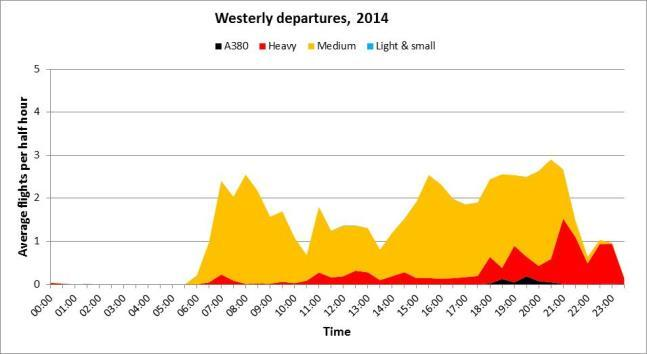 Westerly departures flights by time of day.