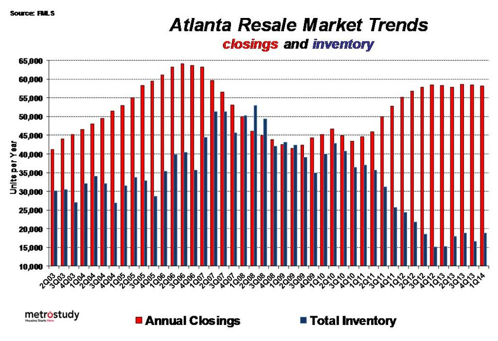 Closings level Inventory up + 9% Closings volume level for 21 months at about