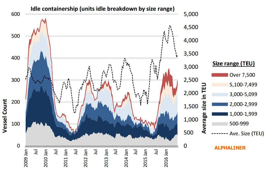oversupply: the idle fleet Throughout the crisis years, vessel idling has been highly cyclical and highly seasonal.