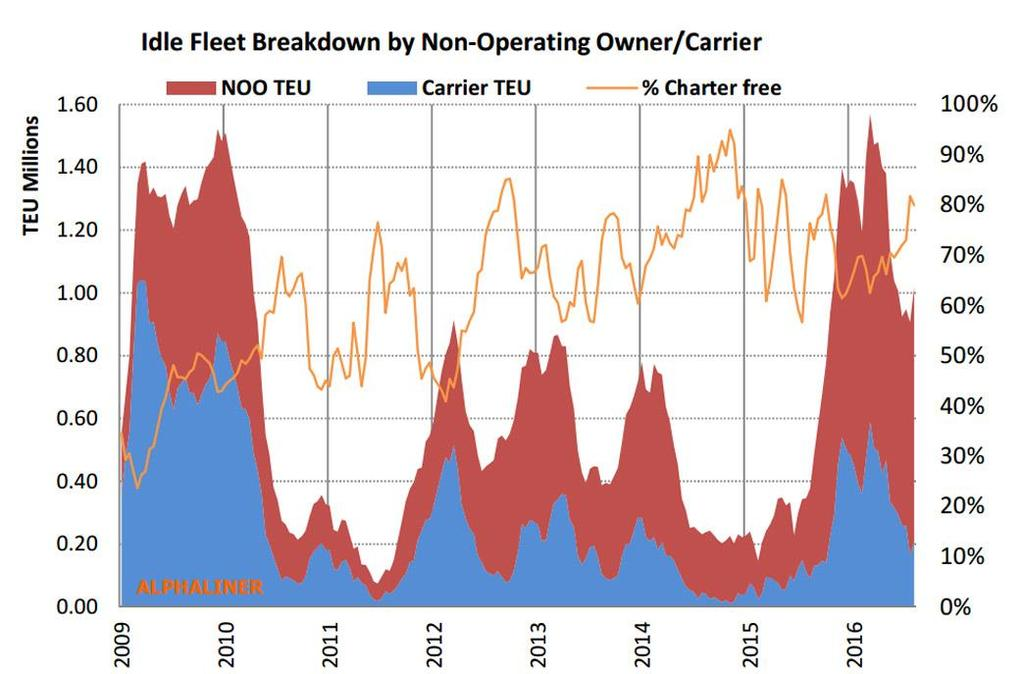 oversupply: the idle fleet All time high despite fewer idle ships at the seasonal peak of early 2016, the total teu capacity of the unemployed fleet has reached an all time high.