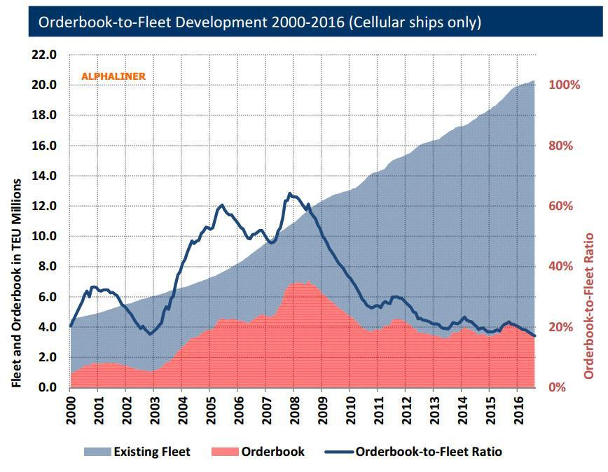 annual net fleet growth > 1 Mteu oversupply: the vessel order book As a percentage of the overall container ship fleet, the vessel order book has persistently decreased throughout the crisis years