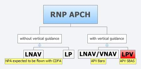 5 RNAV 2 RNAV 1 Nav Infrastructure RNP Specifications RNP 4 RNP 2 RNP 1