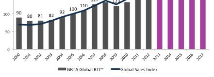 Global GBTA BTI Global GBTA BTI - derived from business travel spending, is a holistic measure of the health of any given business travel market.