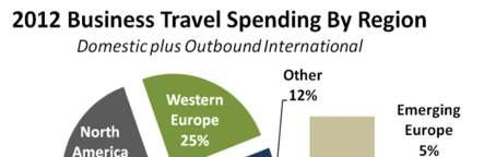2012 Global Business Travel Spending Reaches $1.