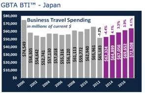 Business Travel Spending Forecast