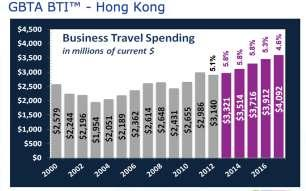 Business Travel Spending