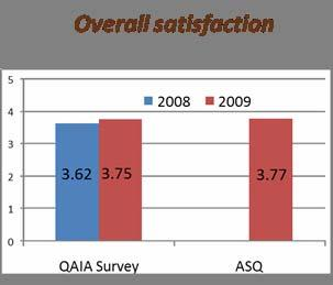 Government Customer Satisfaction Rates ASQ 5.00 4.50 4.27 4.13 4.12 4.11 4.10 4.05 4.03 4.03 4.01 3.99 3.97 3.