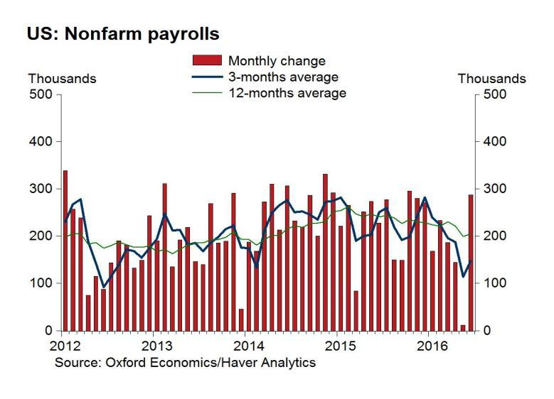 The US economy is quickly adding jobs The US economy has added an average of 200,000 jobs every month for