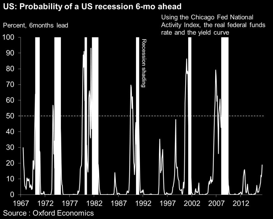 the probability of a recession appears low A recession in late 2016 or early 2017 seems unlikely.