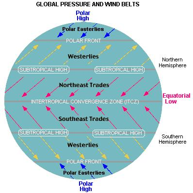INTERTROPICAL CONVERGENCE ZONE (THE DOLDRUMS ) Zone along the equator (5 N to 5 S): - Wind