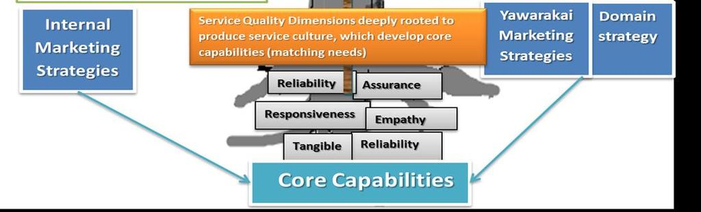of Core Capability is illustrated by the Tree analogy Figure.
