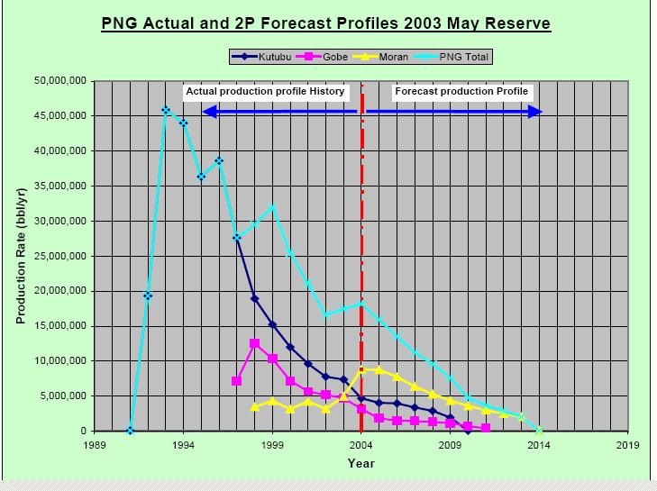 PNG UPDATE - 2014 WHERE IS PNG TOURISM NOW? - PNG ECONOMIC SCENARIO Most or All Mineral and Petroleum deposits will be depleted by 2050. e.g.