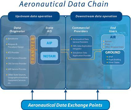 Data Supply Chain (ADQ versus