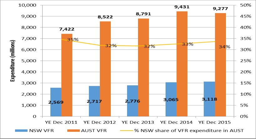 Figure 1: Domestic Overnight VFR visitors and market share Figure 2: Domestic Overnight VFR nights and market share Source: National Visitor Survey Year Ending December 2015.