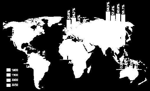 World Population Distribution by Region, 1800 2050 (Source: United Nations Population Division,
