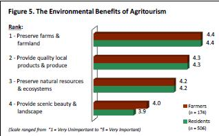 BENEFITS OF AGRITOURISM WHY IS IT IMPORTANT TO UNDERSTAND THE BENEFITS OF AGRITOURISM? HOW BENEFICIAL IS AGRITOURISM?