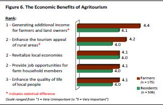 WHY IS IT IMPORTANT TO UNDERSTAND THE BENEFITS OF AGRITOURISM?