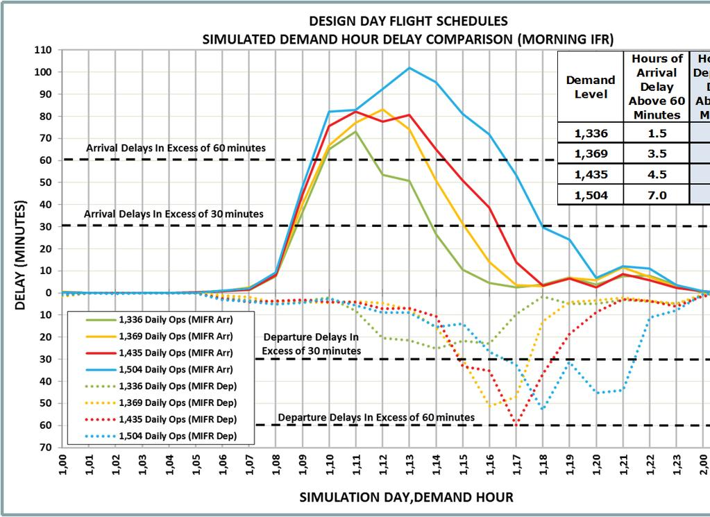 B.6.3 Morning IFR then with Present Day Separation Exhibit B.6-5 depicts the simulated demand hour delays for the morning IFR then weather condition under present day separation criteria.