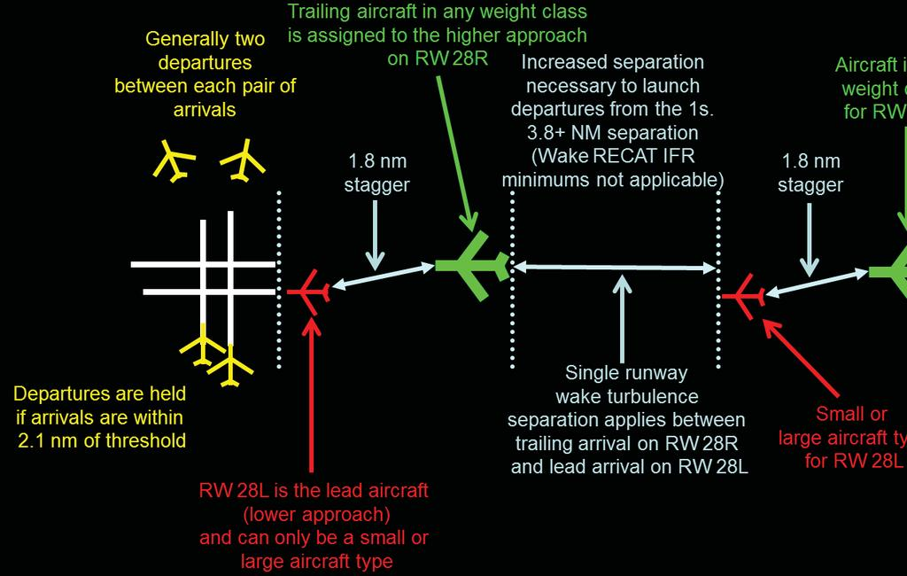 Analysis of certain aircraft fleets has determined that existing wake turbulence separation requirements for lead-to-trail aircraft combinations may be excessive during IFR operations.