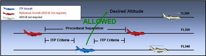 ADS-B In: In Trail Procedures (ITP) Allows ITP-equipped aircraft to safely maneuver between flight levels / tracks where procedural separation minima would otherwise constrain Breakout heading this