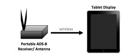 Portable systems, about the size of a television remote, are battery-powered and require a Bluetooth or wireless connection to a tablet in order to display ADS-B In information.
