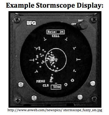 Includes a receiver to identify lightning strikes within range of the aircraft. These strikes are then displayed in the cockpit. Examples include Stormscope and Strikefinder.