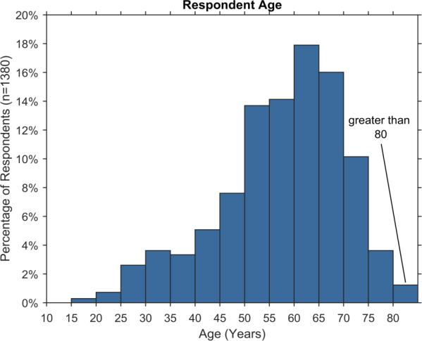 Respondent Age (years) Age of Respondents