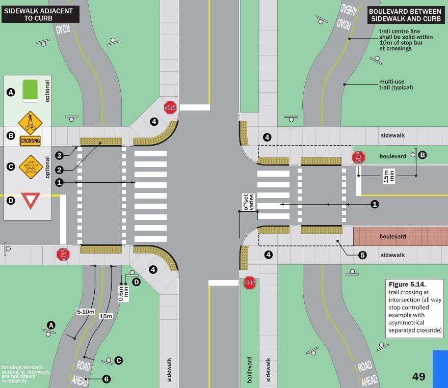 intersections at Birchmount Road and Warden Avenue; and existing non (i.e. stop controlled) crossings at La Peer Boulevard, Stonebridge Boulevard and Brookshire Boulevard At each