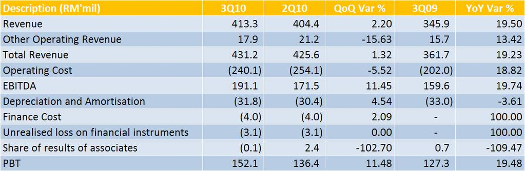 QUARTERLY RESULTS AIRPORT OPERATIONS Key Ratios EBITDA