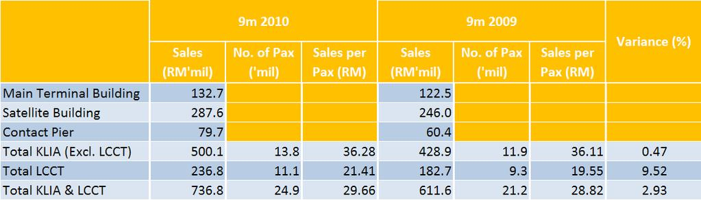 KLIA TOTAL SALES Sales per passenger for KLIA (inc. LCCT) increased 2.93% in 3Q10 to RM29.66 per person, with LCCT registering higher sales per pax growth of 9.52%.
