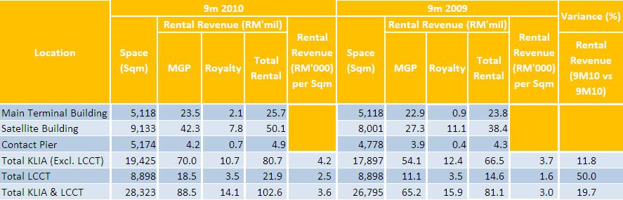 KLIA RENTAL ANALYSIS Rental revenue in KLIA grew 19.
