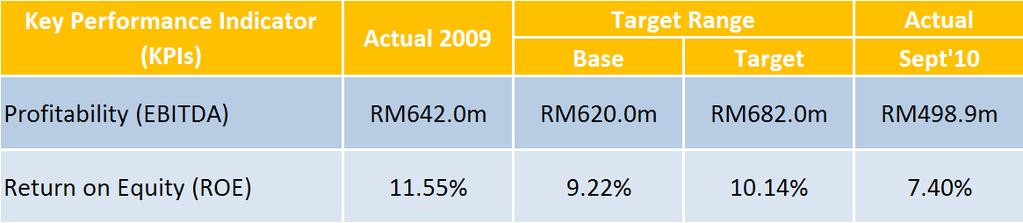 2010 HEADLINE KPI MAHB on track