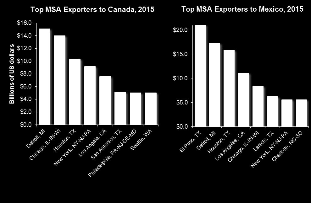 half of exports for 195 MSAs and three quarters of exports for 42 metro areas.