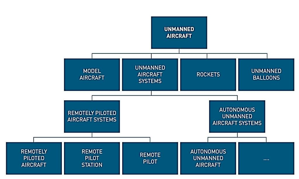 Hierarchy of Terminology RPAS is a subset of UAS.
