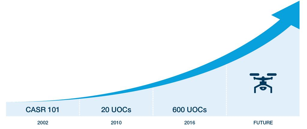 Australian RPAS UOC Growth RPAS is the fastest growing area of civil aviation.