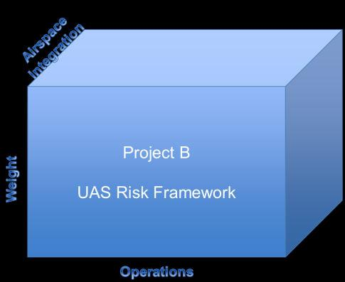 UAS Airworthiness Policies UAS airworthiness policy to