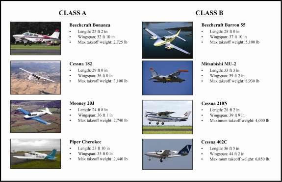 FIGURE 4.1 ILLUSTRATION OF AIRCRAFT TYPES BY CLASS AT NORTH PERRY AIRPORT Source: Aircraft manufacturer records 4.2.