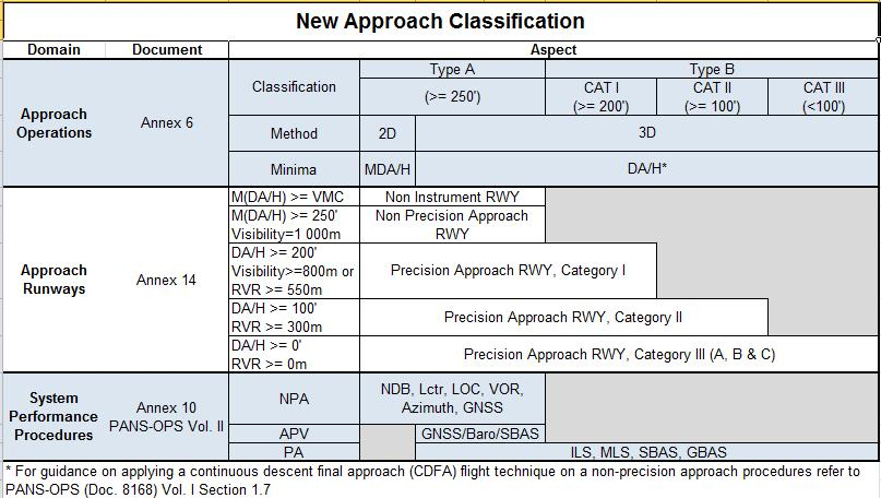 Approach Classification