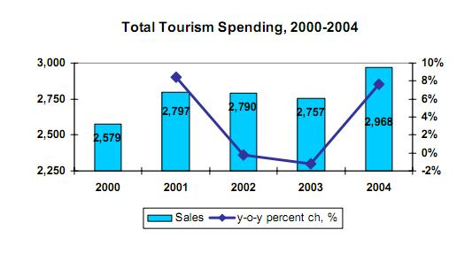 11 Taylor, R. G. 2005). Additional data about the spending and preferred recreational activities, travel time, spending, and number of trips, etc in the Snake River Basin were studied in 2000.