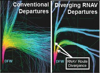 Evolving Technology RNAV Ground based Navigation has inefficiencies that will be reduced by the transition to RNAV