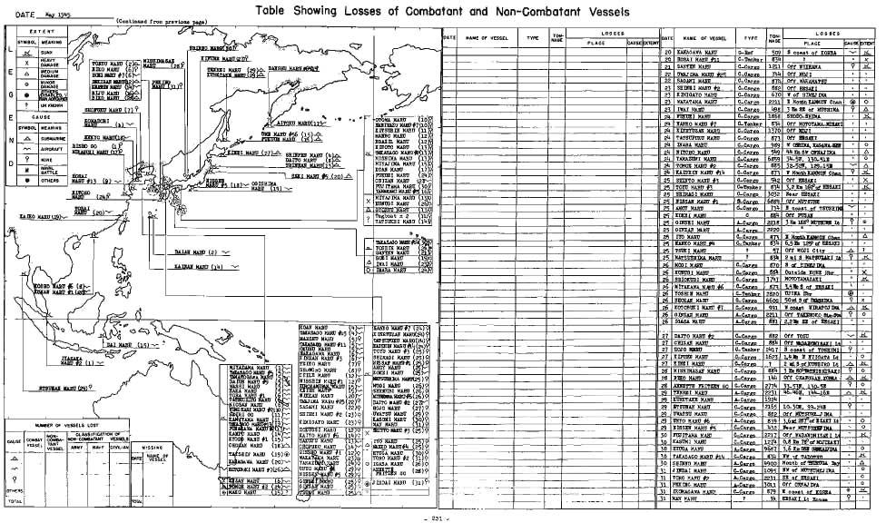 DAE May 945 able Showing Losses of Combatant and Non-Combatant Vessels (Continued from previous page) SHOJJC HARJ (7) B Month lamkoir Chan 3 Bn SB o f MSHIMA HARJ ( 4 DAIO MARJ ( snmsts KESURIff HARJ